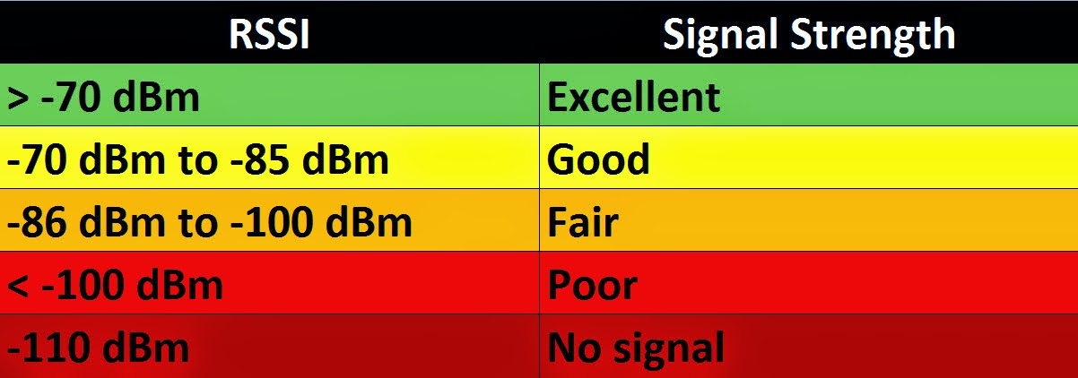 Tracfone Signal Strength